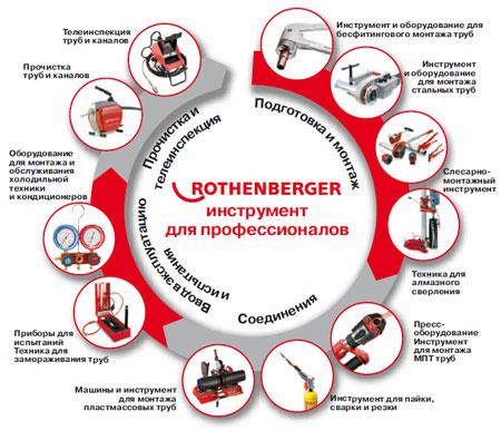 О компании Rothenberger